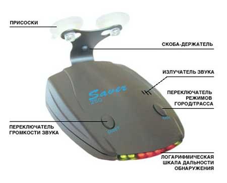 Антирадары Saver G-250